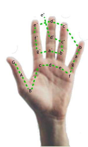 Guidonische hand